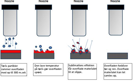 Tørisblæsning - processen